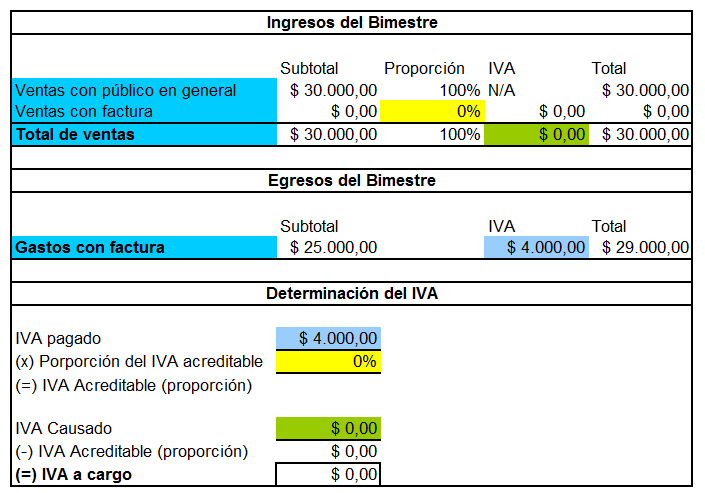 Régimen de Incorporación Fiscal: Guía Completa - Los Impuestos