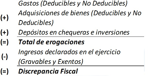 Discrepancia-Fiscal