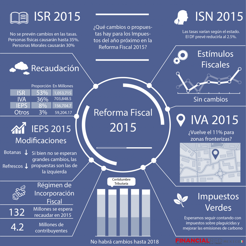 Reforma Fiscal 2015 Infografia