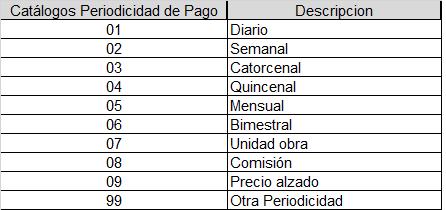 catalogos periodicidad cfdi nominas