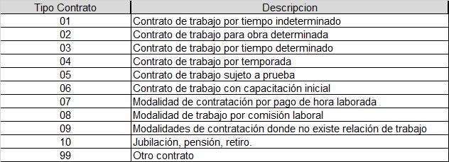 catalogos tipo contrato cfdi nominas