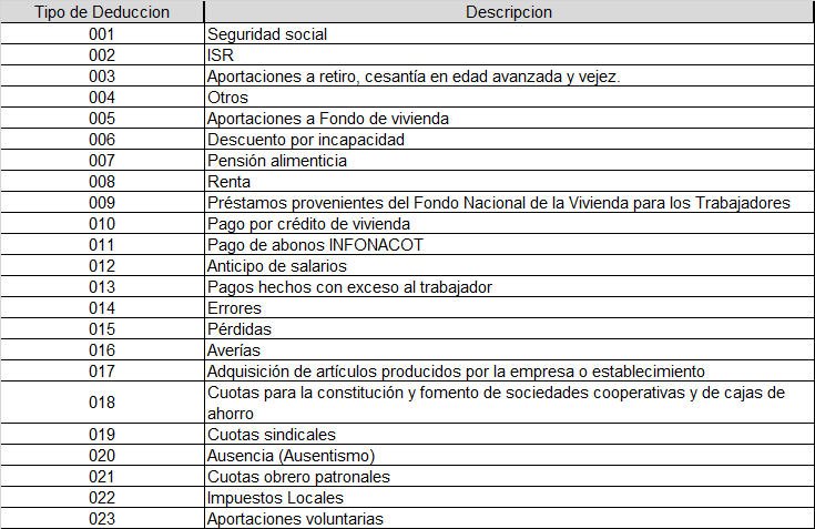 catalogos tipo deduccion cfdi nominas