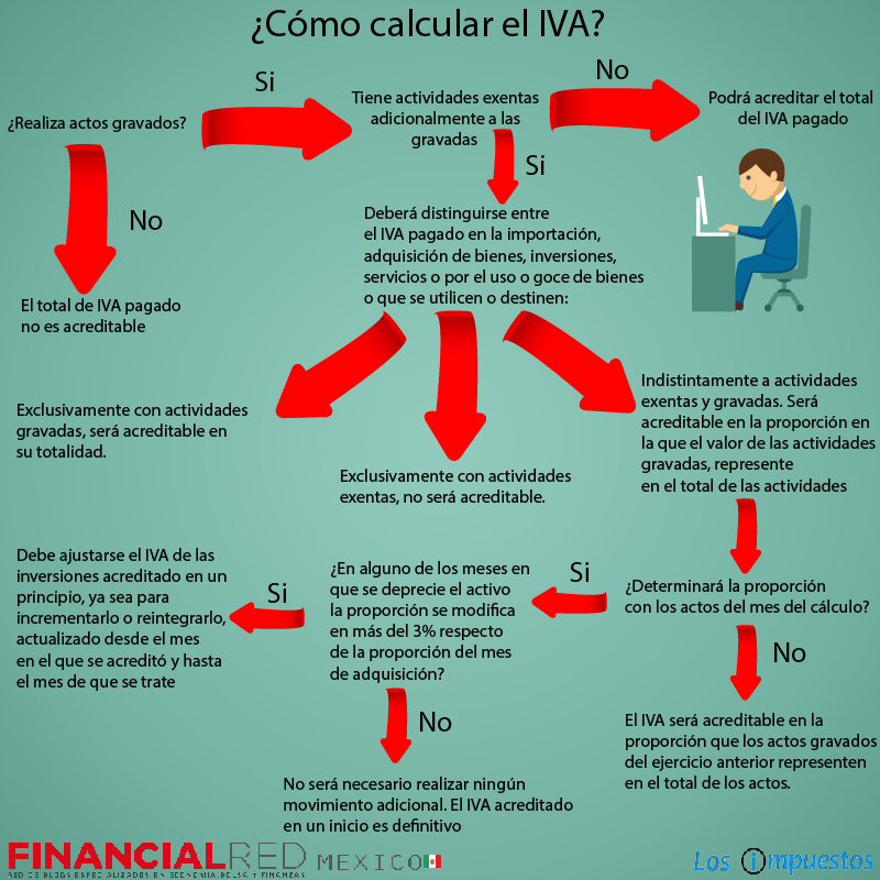 como calcular iva acreditable