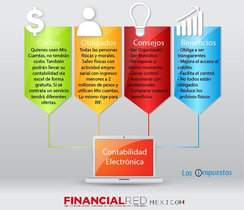 contabilidad electronica infografia