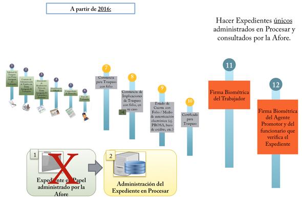 expediente electrónico único del trabajador segunda etapa