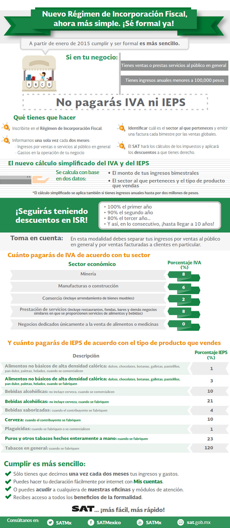 Infografia Resumen RIF