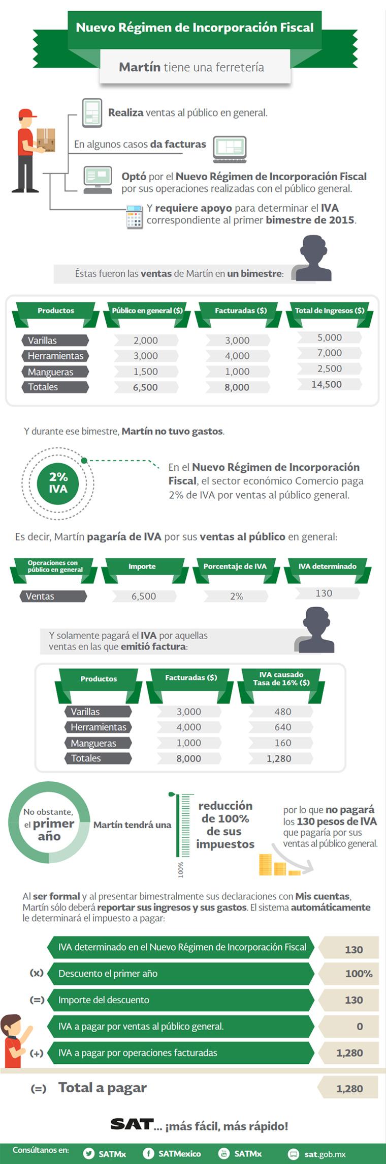 infografia_nuevoregimen_ejemplo