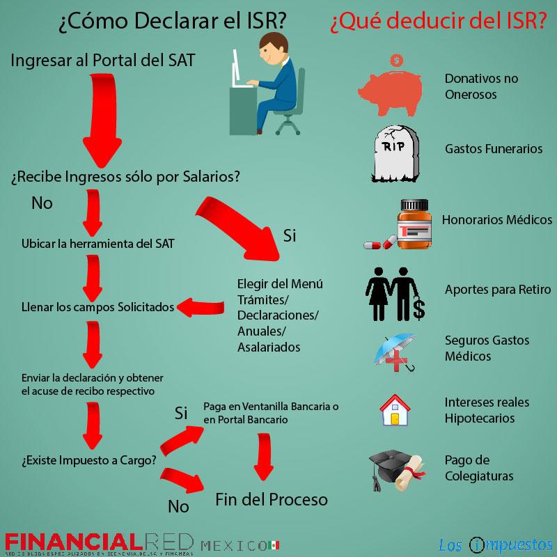 presentar ISR