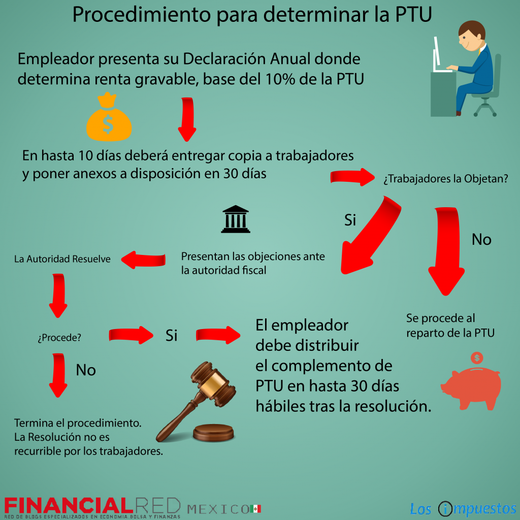 procedimiento ptu